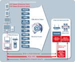 Sicheren Weg ins Unternehmen finden mit NCP