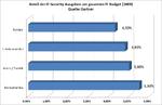 Gartner: Effiziente Unternehmen können IT-Security-Budgets kappen