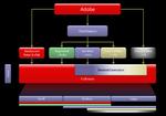 Adobe baut den Partnern neue Brücken