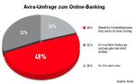 Weniger als die Hälfte vertrauen Onlinebanking