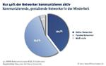 Social-Networks: An der Spitze angekommen
