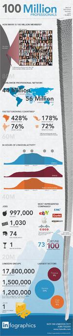 LinkedIn erreicht 100 Millionen Mitglieder