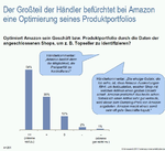 Amazon-Bezahldienst stößt auf Händler-Skepsis