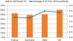 TV-Markt: Deutschland schaut weiter in die Röhre