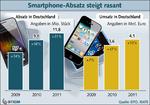 Smartphones mit Rekordverkaufszahlen
