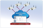 Management aus der Private Cloud