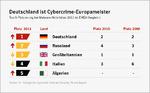 Deutschland ist Europameister - im Cybercrime
