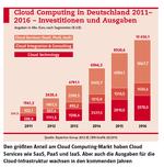 Der deutsche Cloud-Markt wächst rasant