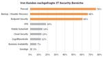 Diese Security-Hersteller schätzt der IT-Channel