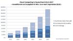 Fünf Prozent für Cloud Computing