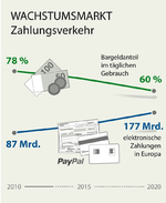 Bargeldloser Zahlungsverkehr wächst kräftig