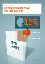 Deutschland gibt die Spam-Krone ab