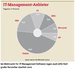 IT-Management-Software wandelt sich