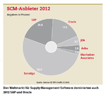Markt für Supply Chain Management wächst