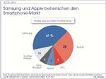 Wettlauf zwischen Samsung und Apple