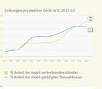 Mobile Payments auf dem Vormarsch