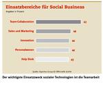 Social Business im Aufwind