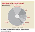 Digitalisierung und Clouds prägen CRM-Ausgaben
