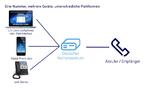 NFon startet Cloud-Kooperation mit O2
