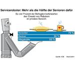 VDE-Studie: Roboter bald auch zu Hause