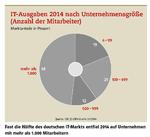 Der deutsche IT-Markt wächst 2015 um 2,4 Prozent
