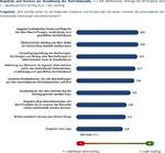 Geschäftskunden wollen kanalübergreifende Services