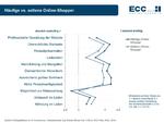 Anspruchsinflation im Online-Handel