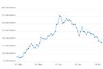 Drastischer Kurseinbruch bei Kryptowährungen