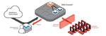 Schutzschild DNS-Server