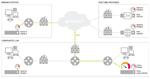 Netzwerk-Monitoring als Service