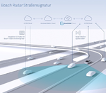 Exakte Positionsbestimmung für autonome Fahrzeuge
