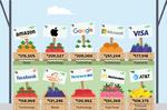 Amazon überholt Apple und Google