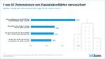 Konjunktur macht deutschen Handelsunternehmen zu schaffen