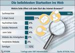Von hier aus starten deutsche Onliner am liebsten