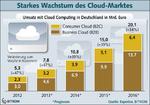 Steiles Wachstum für Cloud-Dienste