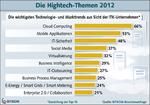 Das sind die Hightech-Trends des Jahres
