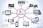 Telekom forciert Videotelefonie