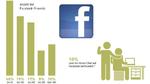 Beim Thema Social Media setzen die Deutschen auf den Weltmarktführer aus Kalifornien. Das Netzwerk verzeichnet knapp 1,5 Milliarden Nutzer weltweit und ist nach Google die Internetseite, die in Deutschland am zweithäufigsten aufgerufen wird. Die Bede