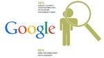Fast alle Deutschen sind zumindest gelegentlich im Internet unterwegs, und fast alle googeln sich selbst. Vielleicht, um ihre Eigendarstellung zu prüfen: 43 Prozent der Bevölkerung glaubt, dass ein potentieller neuer Arbeitgeber nach ihnen googeln wü