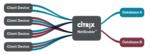 Citrix beschleunigt Datenbanken