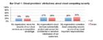Studie: Das Thema Cloud-Sicherheit birgt Sprengstoff