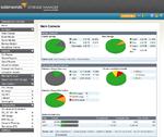 Leistungsstarke Basis für das Cloud-Management