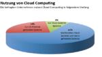 Weltweite Avanade-Studie: Cloud Computing ist bereits Alltag