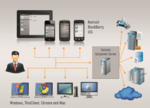 Cortado mit flexiblem Zugriff auf Cloud-Desktops
