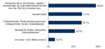 IDC: IT-Security-Lücken bleiben häufig unentdeckt
