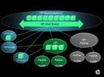 HP stellt neues Cloud-Modell vor