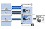 Konfigurations-Management für Rollout und Betrieb von LTE-Netzen