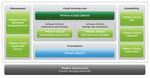 VMware auf dem Weg zum Cloud-RZ