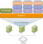Individuelle virtuelle Desktops für Endanwender im KMU