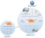 Schneller und sicherer WLAN-Zugang